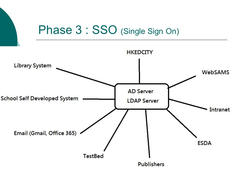 Phase 3 : SSO (Single Sign On)