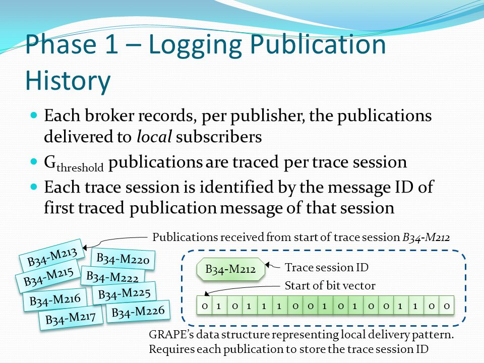 Phase 1 – Logging Publication History Each broker records, per publisher, the publications delivered to local subscribers G threshold publications are traced per trace session Each trace session is identified by the message ID of first traced publication message of that session B34-M213 B34-M215 B34-M216 B34-M217 B34-M220 B34-M222 B34-M225 B34-M226 Publications received from start of trace session B34-M212 B34-M212 01011111110000000 Trace session ID Start of bit vector GRAPE's data structure representing local delivery pattern.