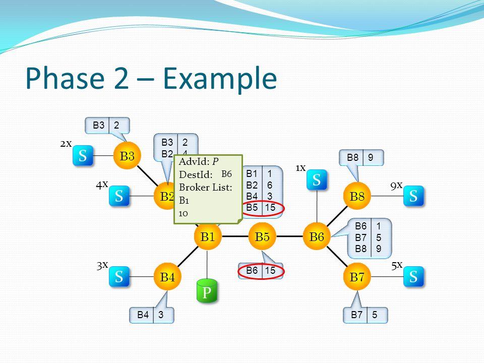 Phase 2 – Example B43 B615 B1 B3 B2 B5 B4B7 B6 B8 S S S S S S S S S S S S 2x 4x 3x 1x 9x 5x P P S S 1x B1 B2 B4 B5 1 6 3 15 B32 B2 2424 B89 B75 B6 B7 B8 159159 AdvId: P DestId: null Broker List: B1, B5, B6 10 B6