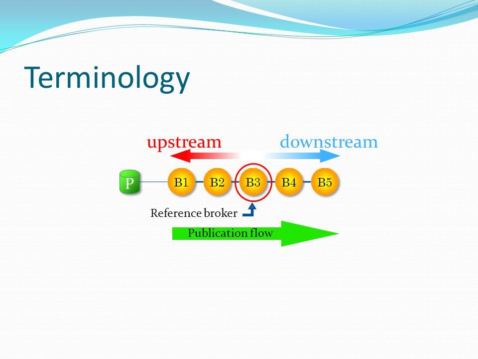 Terminology B1 B2 B3 B4 B5 P P Reference broker upstreamdownstream Publication flow