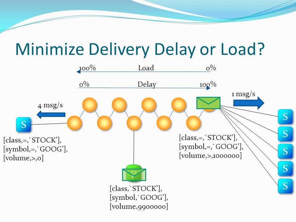 Minimize Delivery Delay or Load.