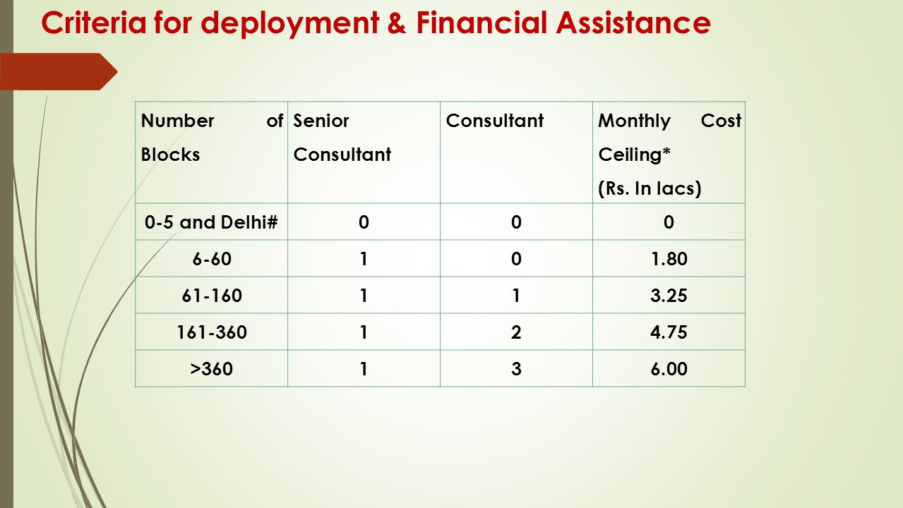 Criteria for deployment & Financial Assistance Number of Blocks Senior Consultant Consultant Monthly Cost Ceiling* (Rs. In lacs) 0-5 and Delhi#000 6-6