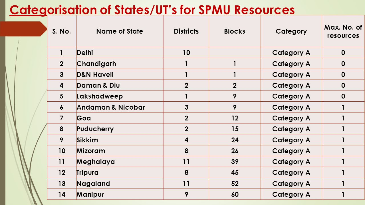Categorisation of States/UT's for SPMU Resources S. No.Name of StateDistrictsBlocksCategory Max. No. of resources 1Delhi10 Category A0 2Chandigarh11Ca