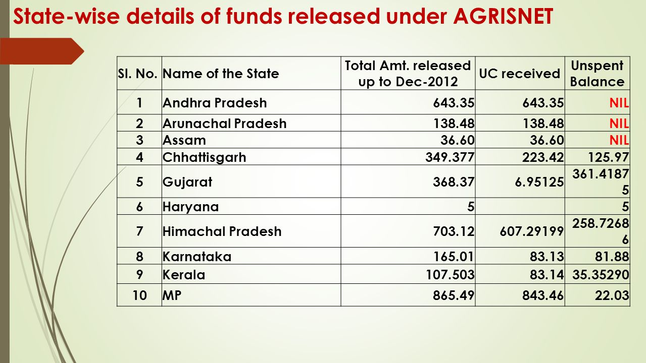 State-wise details of funds released under AGRISNET Sl. No.Name of the State Total Amt. released up to Dec-2012 UC received Unspent Balance 1Andhra Pr