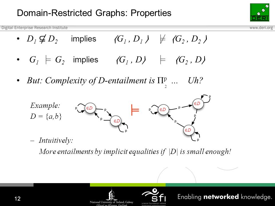 Domain-Restricted Graphs: Properties D 1 ⊆ D 2 implies G 1, D 1 G 2, D 2 G 1 G 2 implies G 1, D G 2, D But: Complexity of D-entailment is Π p...