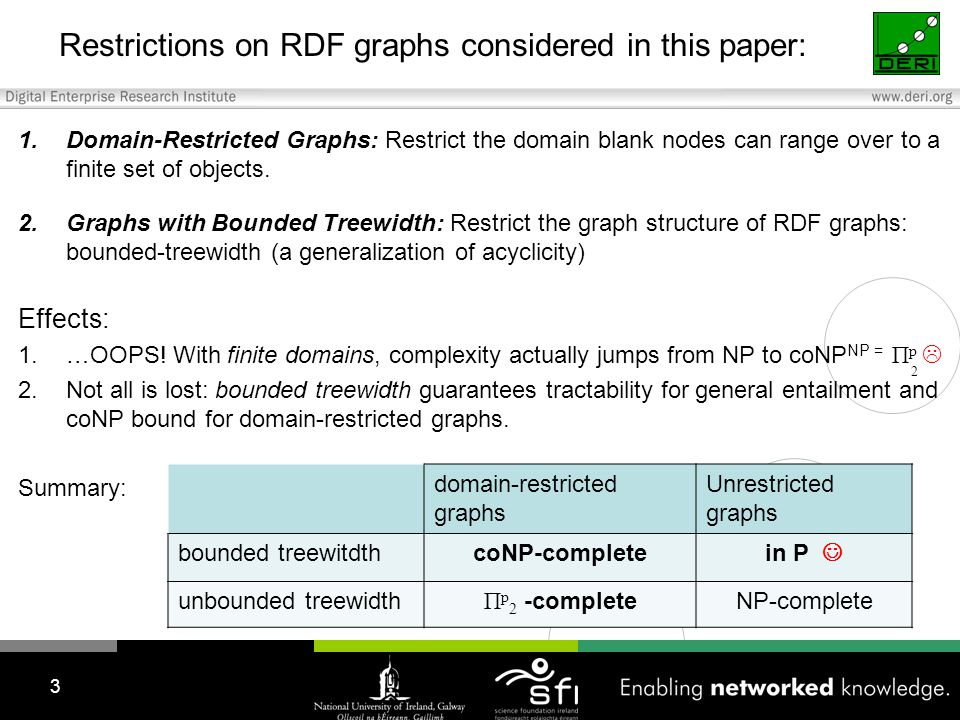 Restrictions on RDF graphs considered in this paper: 1.Domain-Restricted Graphs: Restrict the domain blank nodes can range over to a finite set of objects.