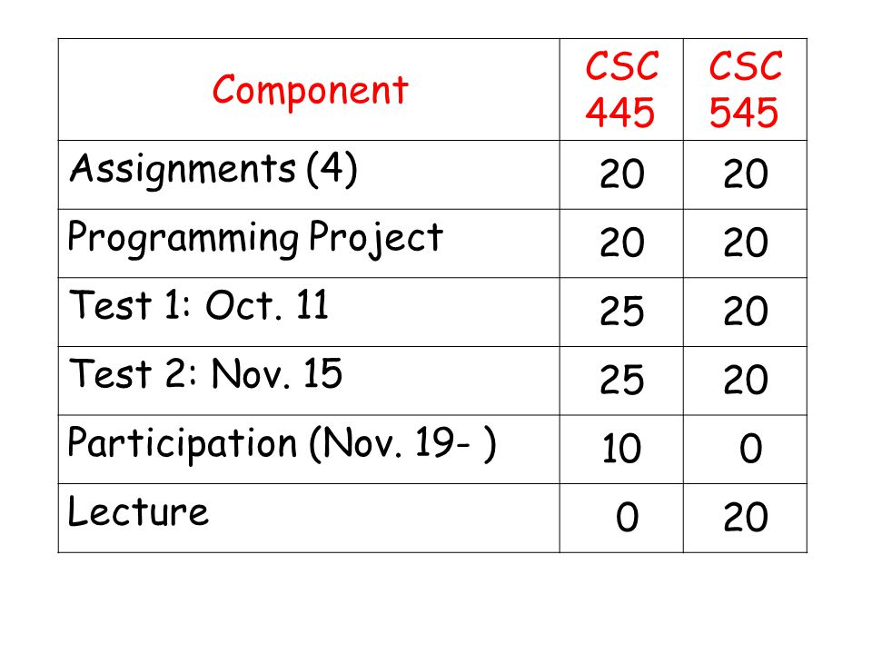 Component CSC 445 CSC 545 Assignments (4) 20 Programming Project 20 Test 1: Oct.