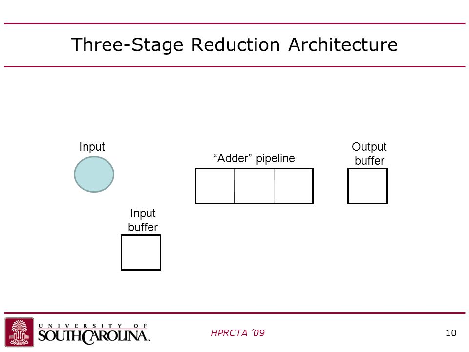 Three-Stage Reduction Architecture HPRCTA '0910 Adder pipeline Input buffer Output buffer Input
