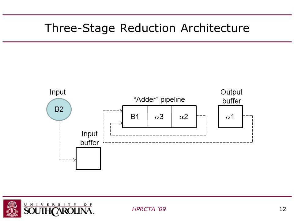 Three-Stage Reduction Architecture HPRCTA '0912 Adder pipeline Input buffer Output buffer 33 22 11 B2 Input B1