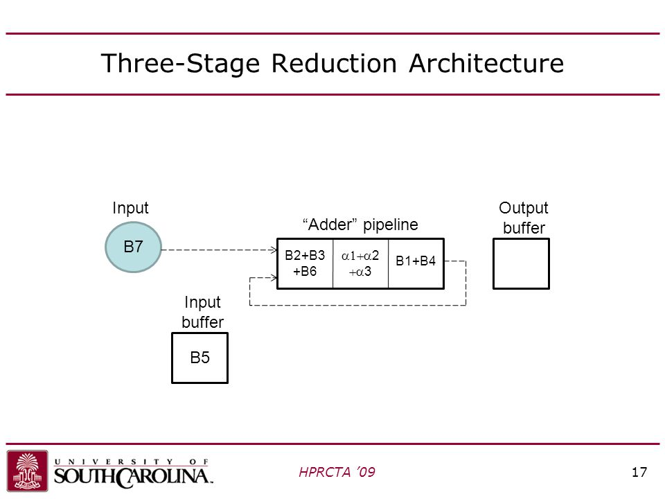 Three-Stage Reduction Architecture HPRCTA '0917 Adder pipeline Input buffer Output buffer Input  2  3 B7 B2+B3 +B6 B1+B4 B5