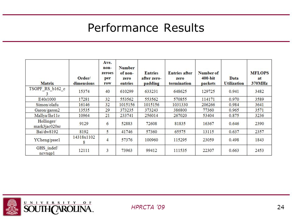 Performance Results HPRCTA '0924