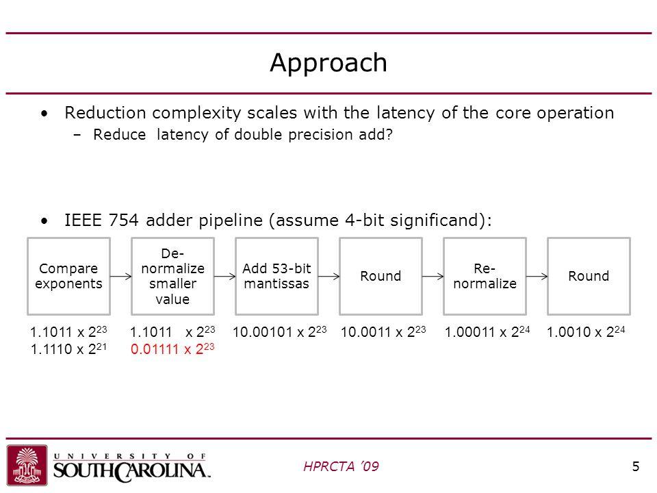 Three-Stage Reduction Architecture HPRCTA '0916 Adder pipeline Input buffer Output buffer Input  2  3 B6 B2+B3B1+B4 B5