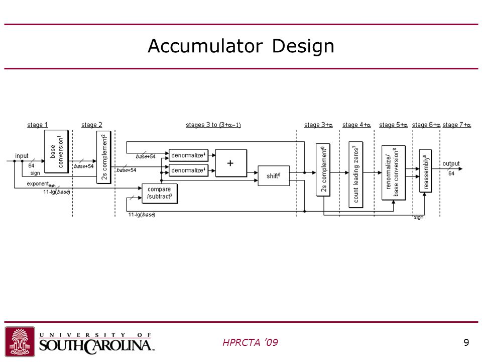 Accumulator Design HPRCTA '099