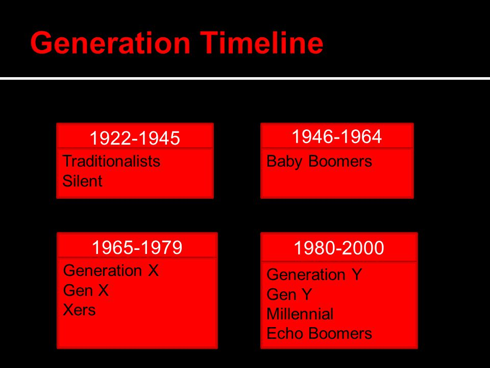 1922-1945 Traditionalists Silent 1946-1964 Baby Boomers 1980-2000 Generation Y Gen Y Millennial Echo Boomers 1965-1979 Generation X Gen X Xers