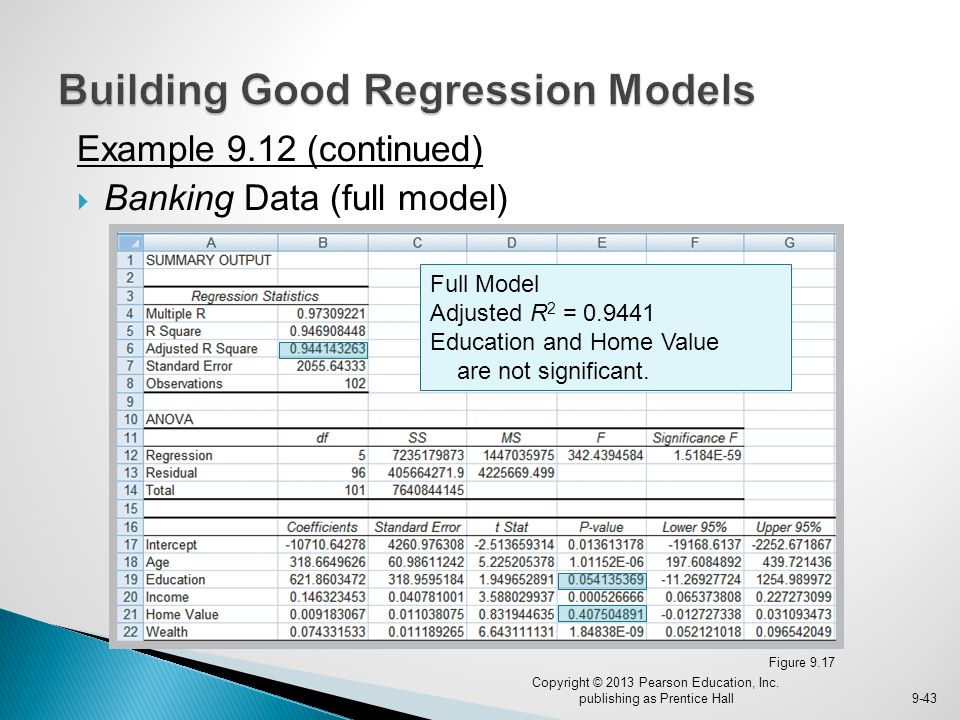 Figure 9.17 Example 9.12 (continued)  Banking Data (full model) Copyright © 2013 Pearson Education, Inc. publishing as Prentice Hall9-43 Full Model A