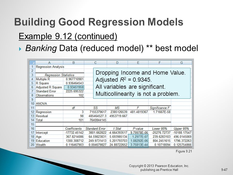 Example 9.12 (continued)  Banking Data (reduced model) ** best model Copyright © 2013 Pearson Education, Inc. publishing as Prentice Hall9-47 Figure