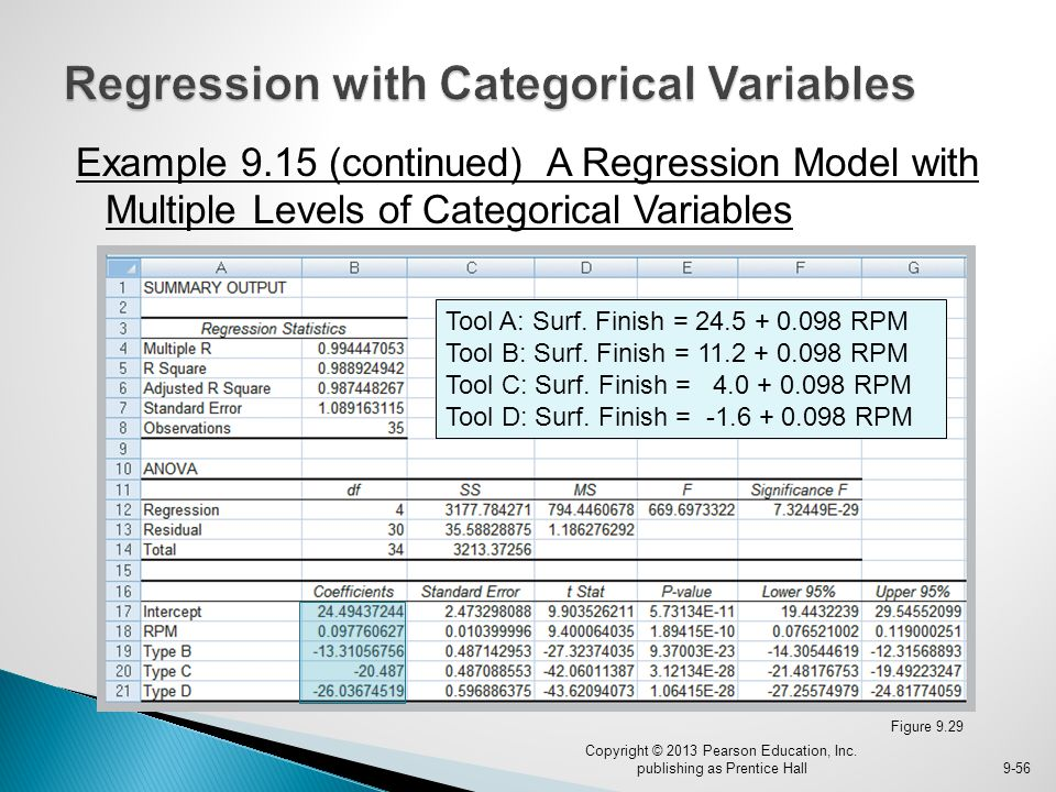 Example 9.15 (continued) A Regression Model with Multiple Levels of Categorical Variables Figure 9.29 Copyright © 2013 Pearson Education, Inc. publish