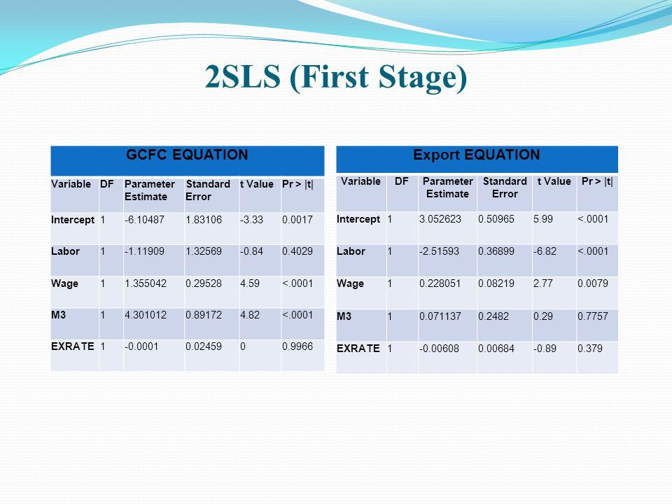 2SLS (First Stage) GCFC EQUATION VariableDFParameter Estimate Standard Error t ValuePr > |t| Intercept1-6.104871.83106-3.330.0017 Labor1-1.119091.3256