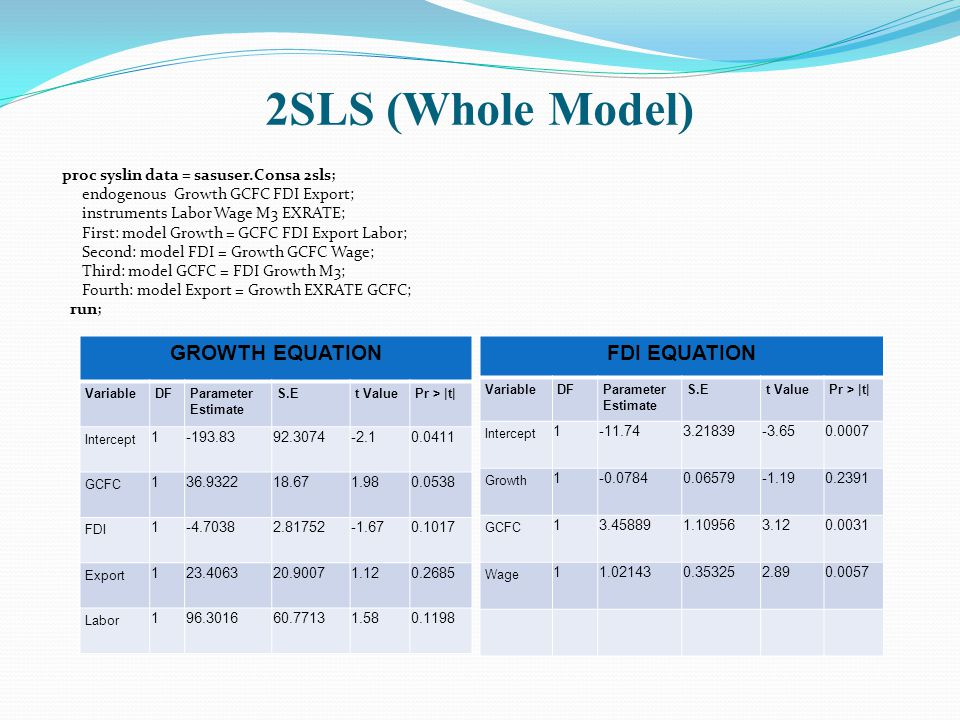 2SLS (Whole Model) proc syslin data = sasuser.Consa 2sls; endogenous Growth GCFC FDI Export; instruments Labor Wage M3 EXRATE; First: model Growth = GCFC FDI Export Labor; Second: model FDI = Growth GCFC Wage; Third: model GCFC = FDI Growth M3; Fourth: model Export = Growth EXRATE GCFC; run; GROWTH EQUATION VariableDFParameter Estimate S.Et ValuePr > |t| Intercept GCFC FDI Export Labor FDI EQUATION VariableDFParameter Estimate S.Et ValuePr > |t| Intercept Growth GCFC Wage