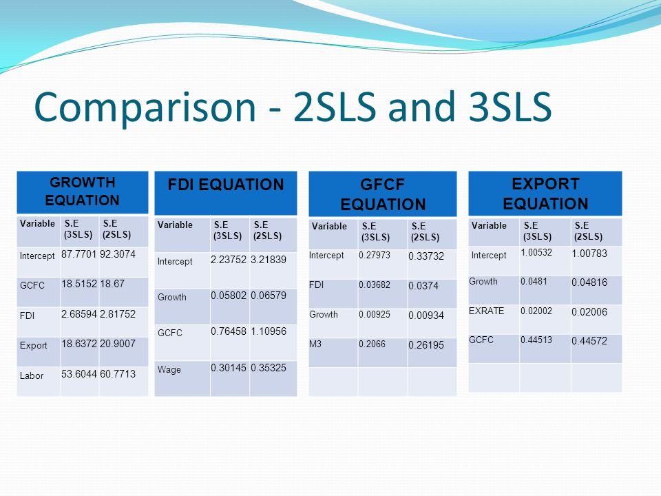Comparison - 2SLS and 3SLS GROWTH EQUATION VariableS.E (3SLS) S.E (2SLS) Intercept 87.770192.3074 GCFC 18.515218.67 FDI 2.685942.81752 Export 18.63722