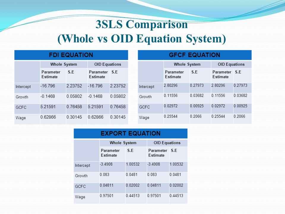 3SLS Comparison (Whole vs OID Equation System) FDI EQUATION Whole SystemOID Equations Parameter Estimate S.EParameter Estimate S.E Intercept -16.7962.