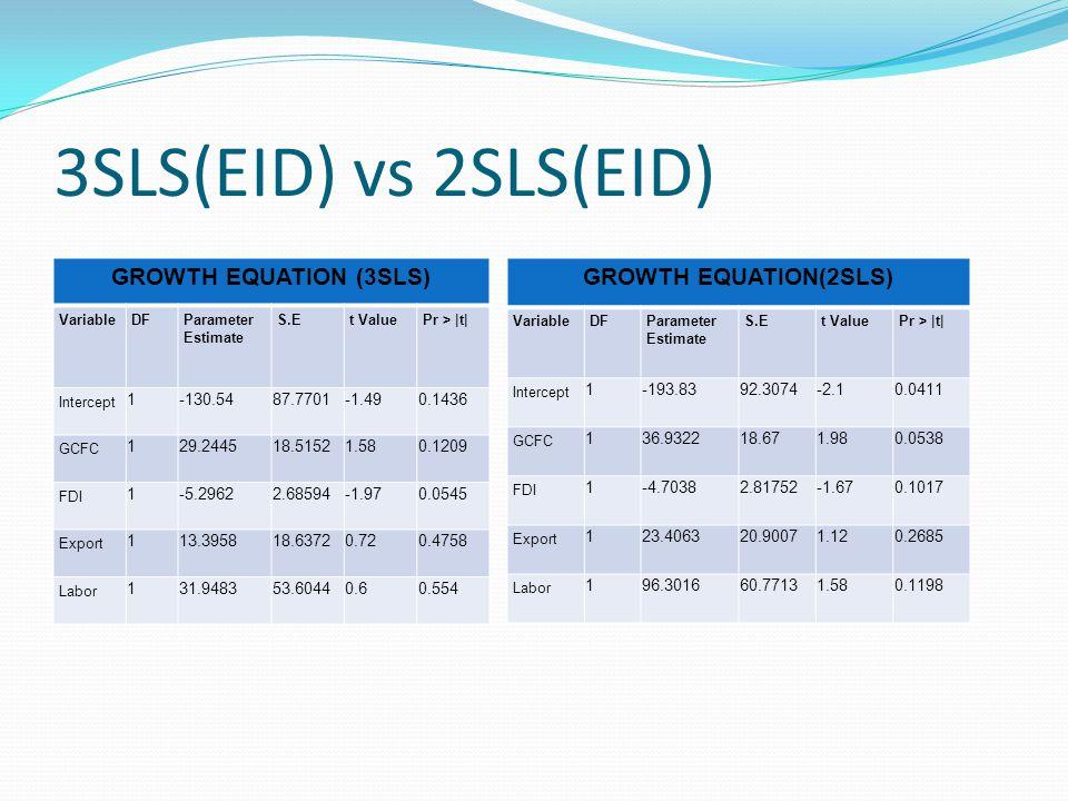 3SLS(EID) vs 2SLS(EID) GROWTH EQUATION (3SLS) VariableDFParameter Estimate S.Et ValuePr > |t| Intercept 1-130.5487.7701-1.490.1436 GCFC 129.244518.515