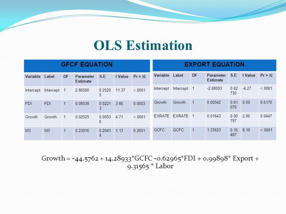 OLS Estimation GFCF EQUATION VariableLabelDFParameter Estimate S.Et ValuePr > |t| Intercept 12.865000.2520 5 11.37<.0001 FDI 10.085380.0221 3 3.860.00