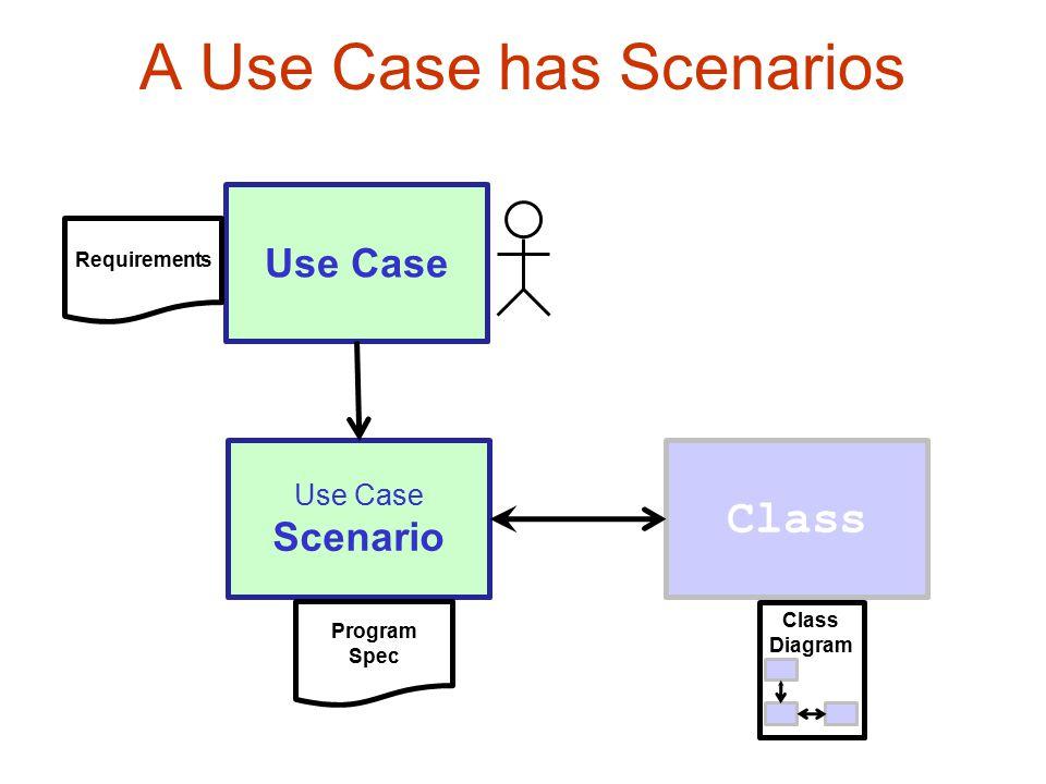 A Use Case has Scenarios Use Case Scenario Class Requirements Program Spec Class Diagram