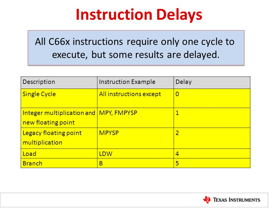 All C66x instructions require only one cycle to execute, but some results are delayed. Instruction Delays DescriptionInstruction ExampleDelay Single C
