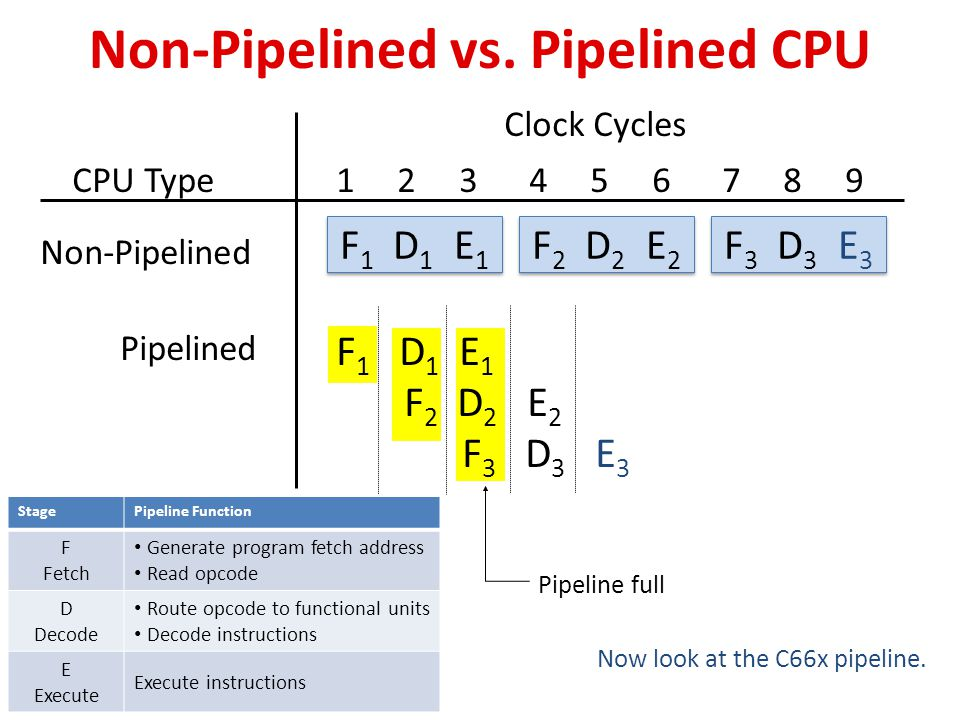 Non-Pipelined vs. Pipelined CPU CPU Type F 2 D 2 E 2 F 3 D 3 E 3 F 1 D 1 E 1 Non-Pipelined Clock Cycles 1 2 3 4 5 6 7 8 9 Pipeline full Now look at th