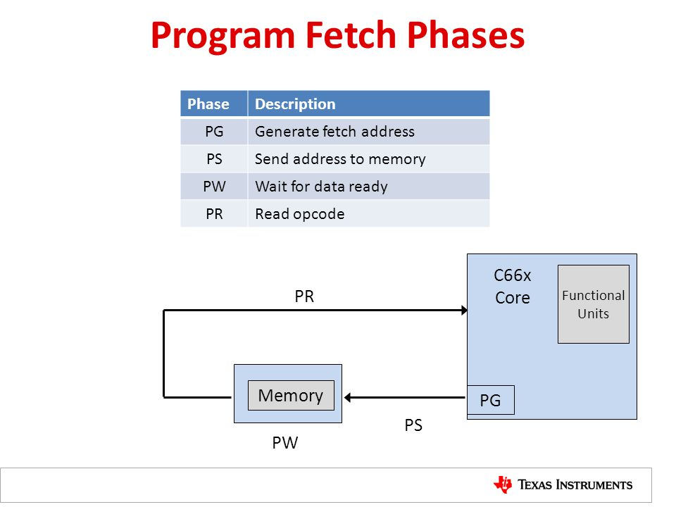Program Fetch Phases PW C66x Core PS Memory PG PhaseDescription PGGenerate fetch address PSSend address to memory PWWait for data ready PRRead opcode