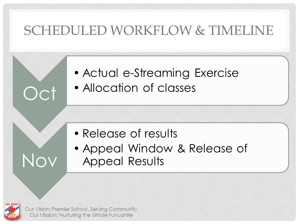 SCHEDULED WORKFLOW & TIMELINE Oct Actual e-Streaming Exercise Allocation of classes Nov Release of results Appeal Window & Release of Appeal Results Our Vision: Premier School, Serving Community Our Mission: Nurturing the Whole Fuhuanite