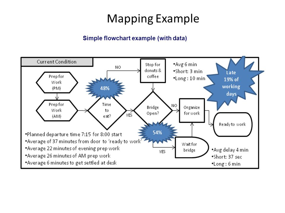 Mapping Example Simple flowchart example (with data)