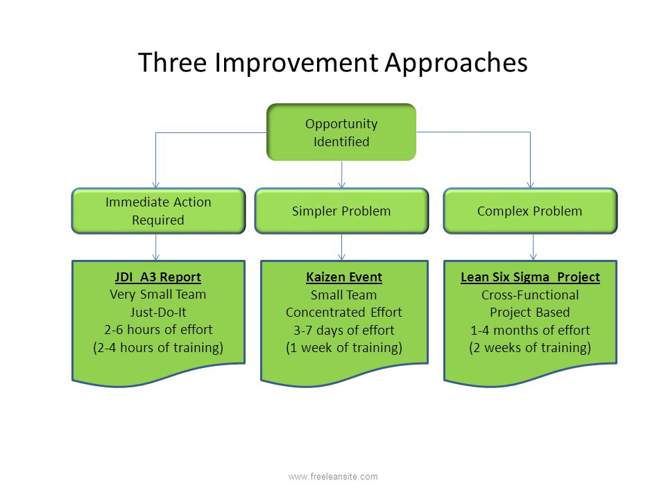Three Improvement Approaches Opportunity Identified Immediate Action Required JDI A3 Report Very Small Team Just-Do-It 2-6 hours of effort (2-4 hours