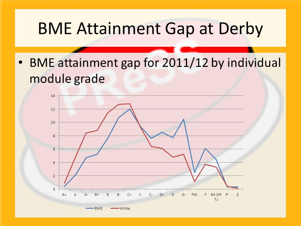 BME Attainment Gap at Derby BME attainment gap for 2011/12 by individual module grade