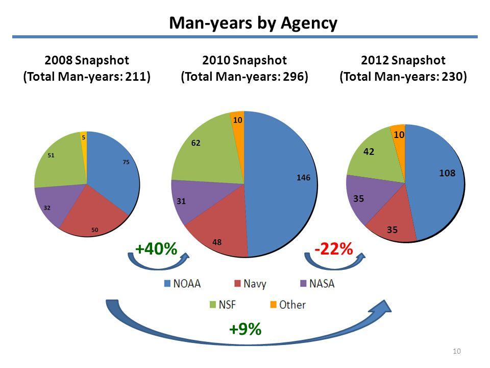 Man-years by Agency +40%-22% +9% 10 2008 Snapshot (Total Man-years: 211) 2010 Snapshot (Total Man-years: 296) 2012 Snapshot (Total Man-years: 230)