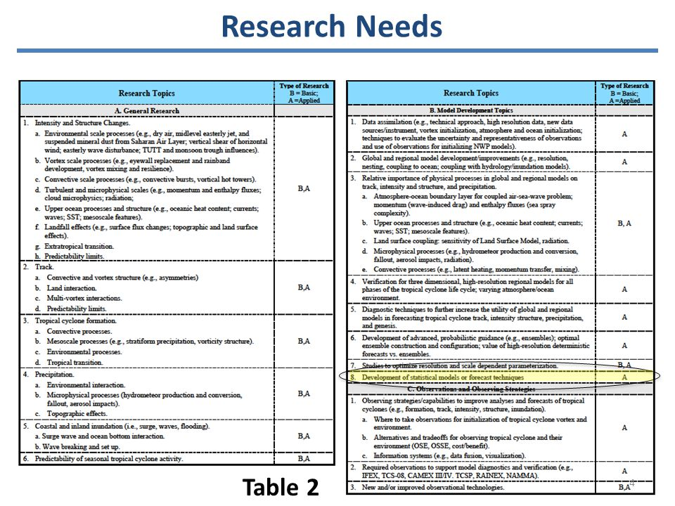 Research Needs Table 2 4