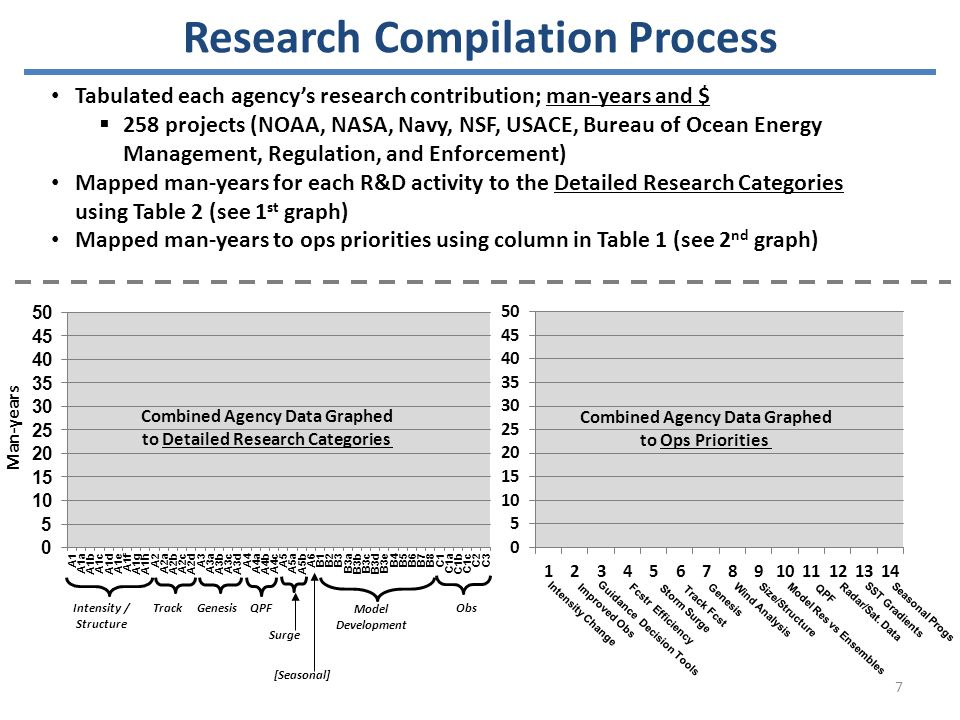 Man-years Intensity / Structure TrackGenesisQPF Surge [Seasonal] Model Development Obs Combined Agency Data Graphed to Detailed Research Categories Combined Agency Data Graphed to Ops Priorities Research Compilation Process Tabulated each agency's research contribution; man-years and $  258 projects (NOAA, NASA, Navy, NSF, USACE, Bureau of Ocean Energy Management, Regulation, and Enforcement) Mapped man-years for each R&D activity to the Detailed Research Categories using Table 2 (see 1 st graph) Mapped man-years to ops priorities using column in Table 1 (see 2 nd graph) Intensity Change Storm Surge Genesis Size/Structure Guidance Decision Tools Fcstr Efficiency Track Fcst Wind Analysis Model Res vs Ensembles QPF Radar/Sat.