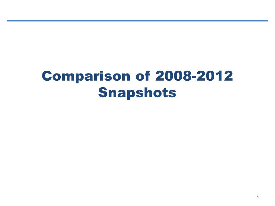 Comparison of 2008-2012 Snapshots 8
