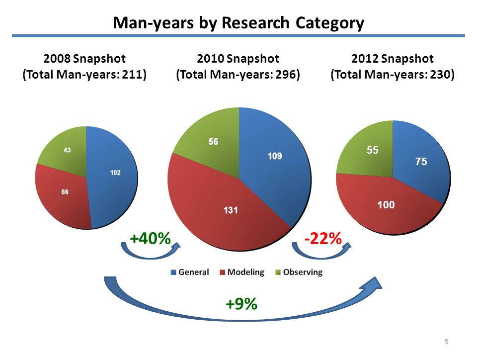 Man-years by Research Category 2008 Snapshot (Total Man-years: 211) 2010 Snapshot (Total Man-years: 296) 2012 Snapshot (Total Man-years: 230) +40%-22% +9% 9