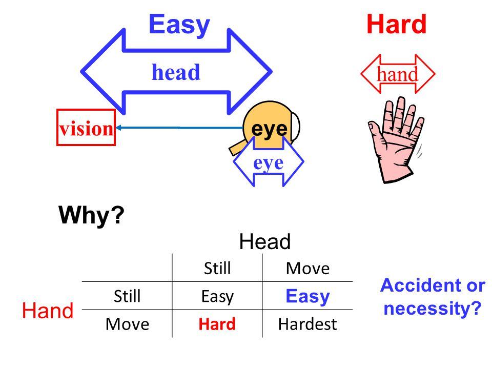 eye head hand vision eye EasyHard Why.