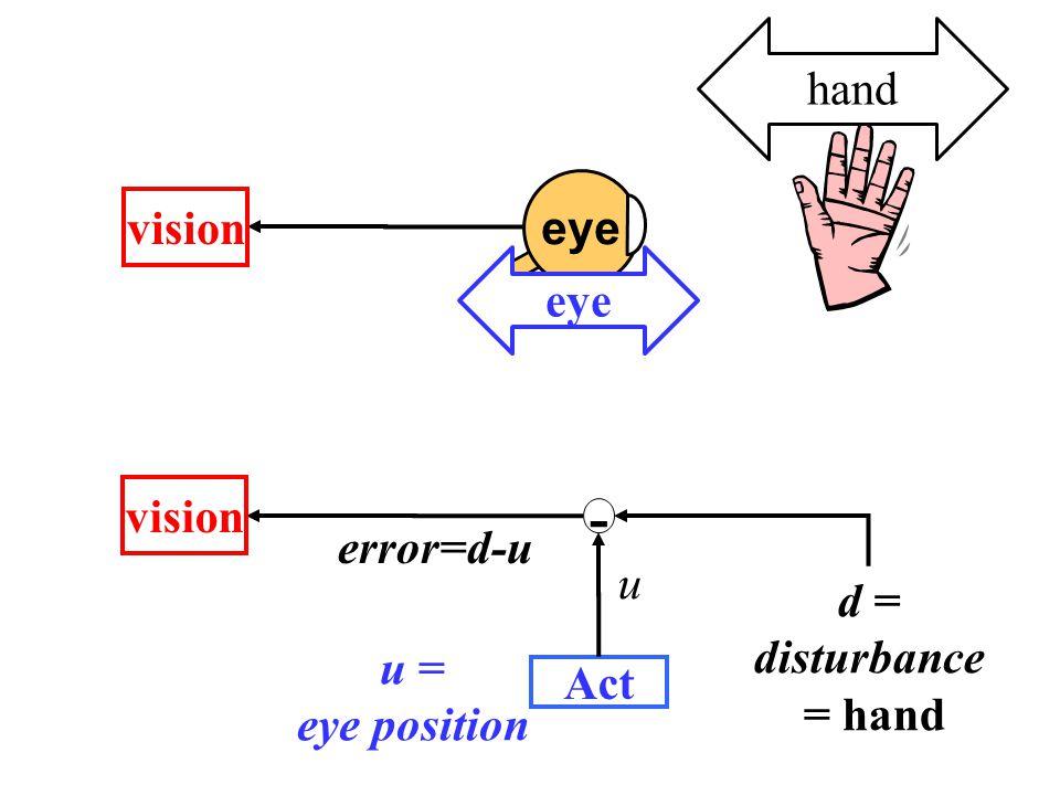 d = disturbance = hand - vision error=d-u Act u u = eye position eye vision hand eye