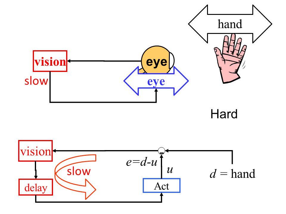 d = hand - vision e=d-u Act u slow delay eye hand vision slow eye Hard