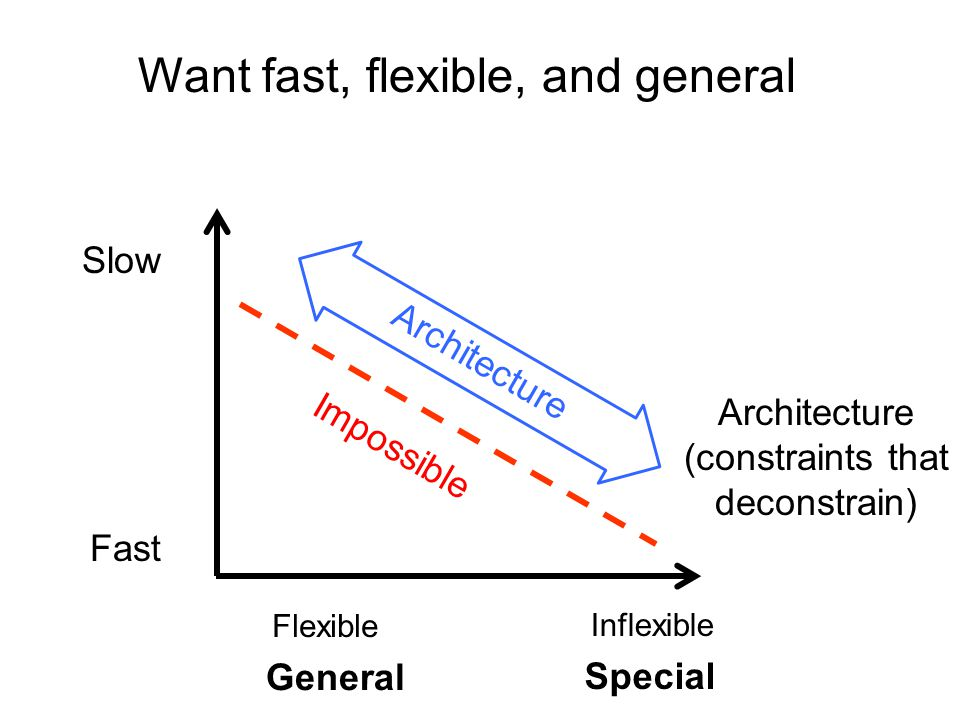 Slow Fast Flexible Inflexible Impossible Architecture Architecture (constraints that deconstrain) General Special Want fast, flexible, and general