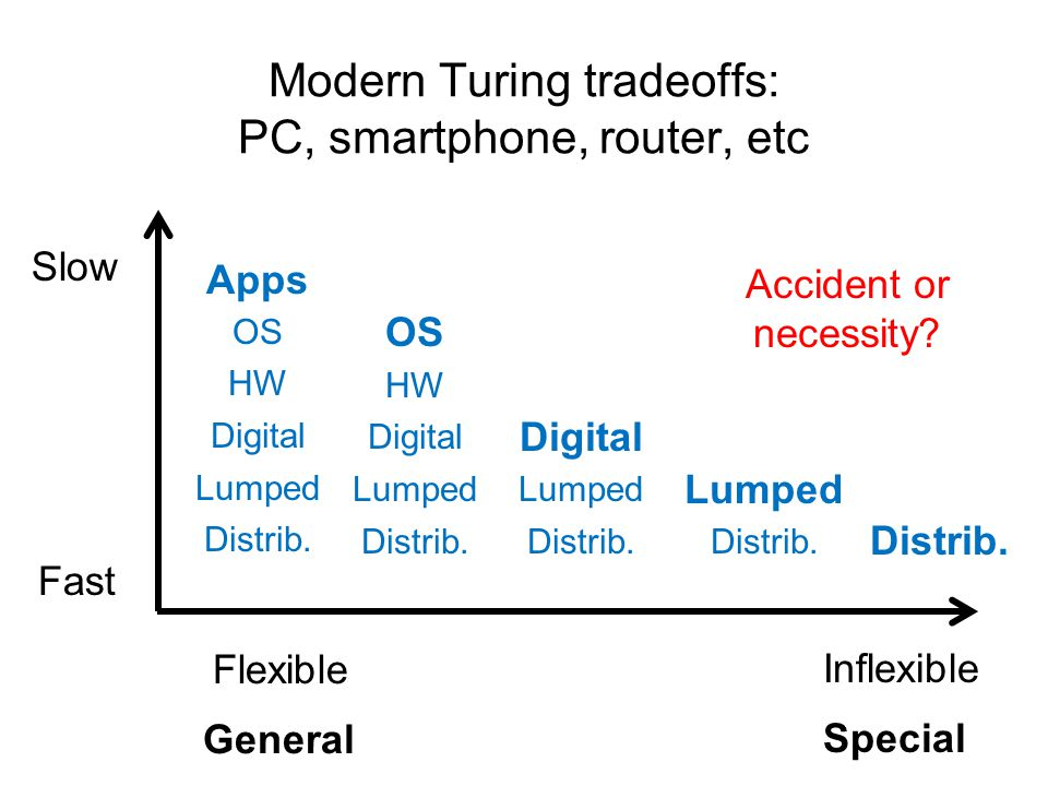 Modern Turing tradeoffs: PC, smartphone, router, etc Apps OS HW Digital Lumped Distrib.