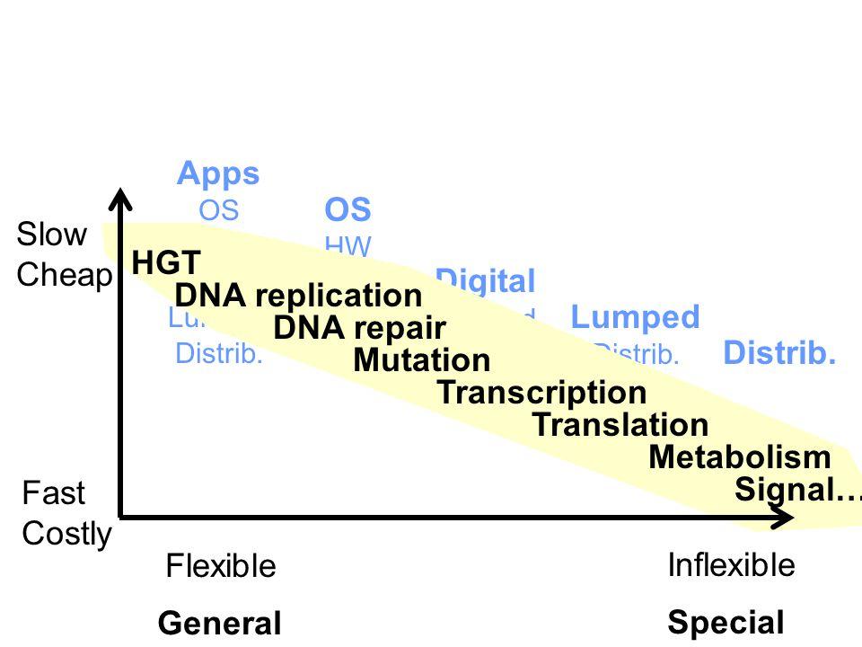 Apps OS HW Digital Lumped Distrib. OS HW Digital Lumped Distrib.