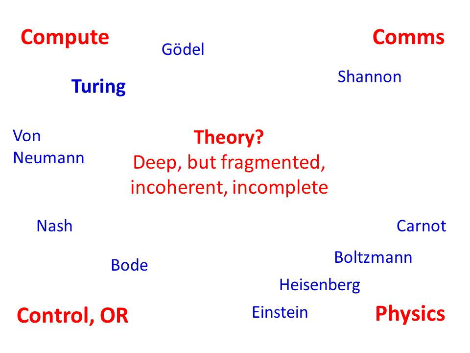 Control, OR CommsCompute Physics Shannon Bode Turing Gödel Einstein Heisenberg Carnot Boltzmann Theory.