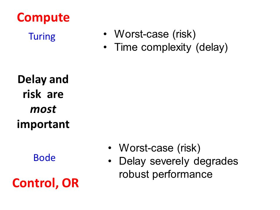 Control, OR Compute Bode Turing Delay and risk are most important Worst-case (risk) Time complexity (delay) Worst-case (risk) Delay severely degrades robust performance