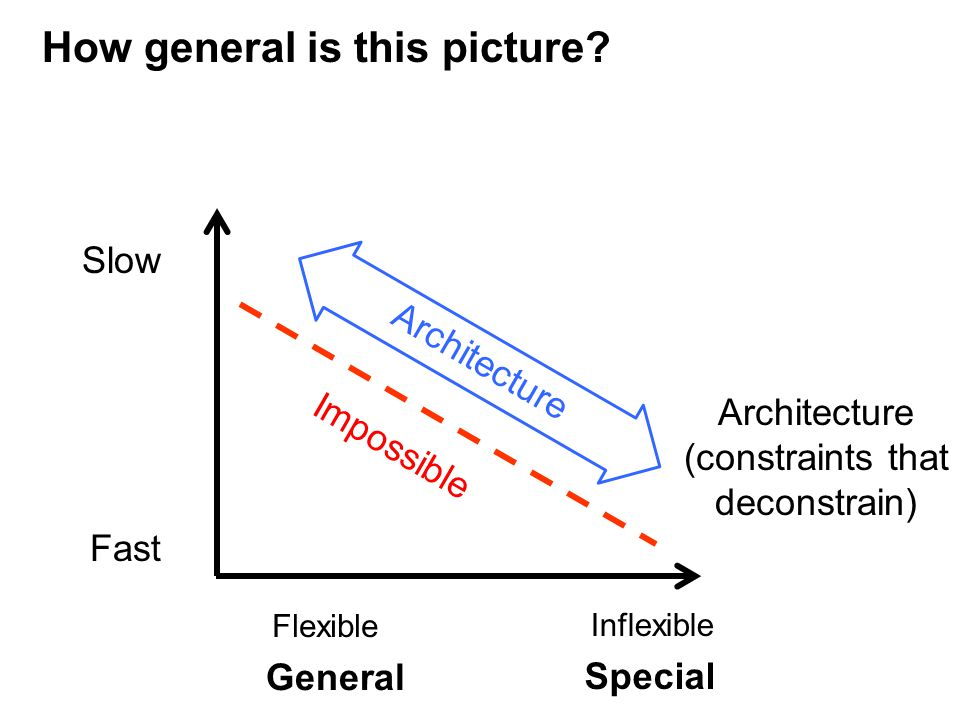 Slow Fast Flexible Inflexible Impossible Architecture Architecture (constraints that deconstrain) General Special How general is this picture?