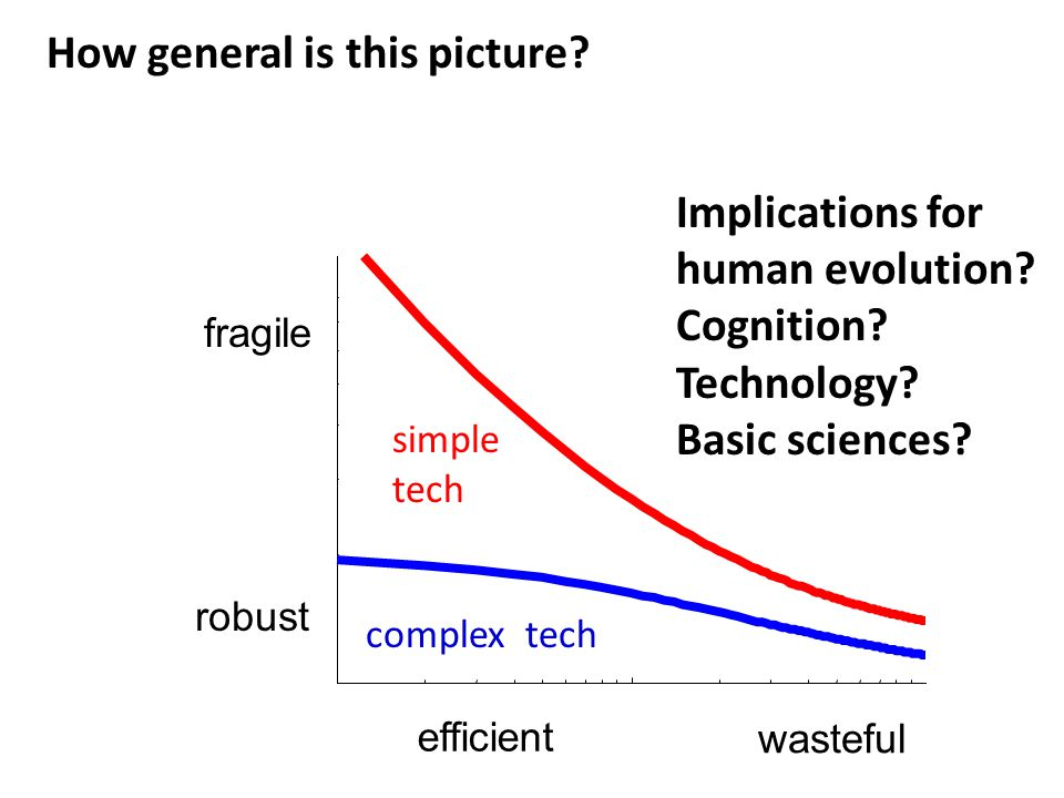 simple tech complex tech How general is this picture.